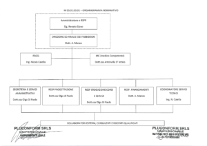 organigramma-nominativo